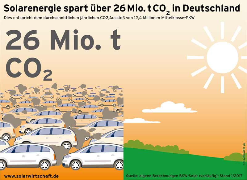 CO2-Vermeidung durch Photovoltaik